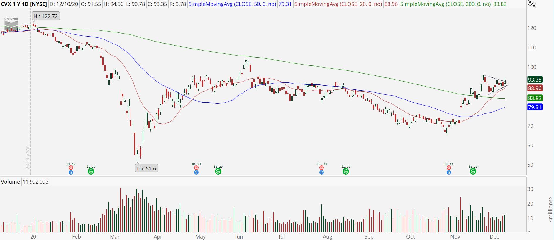 Chevron (CVX) stock with symmetrical triangle