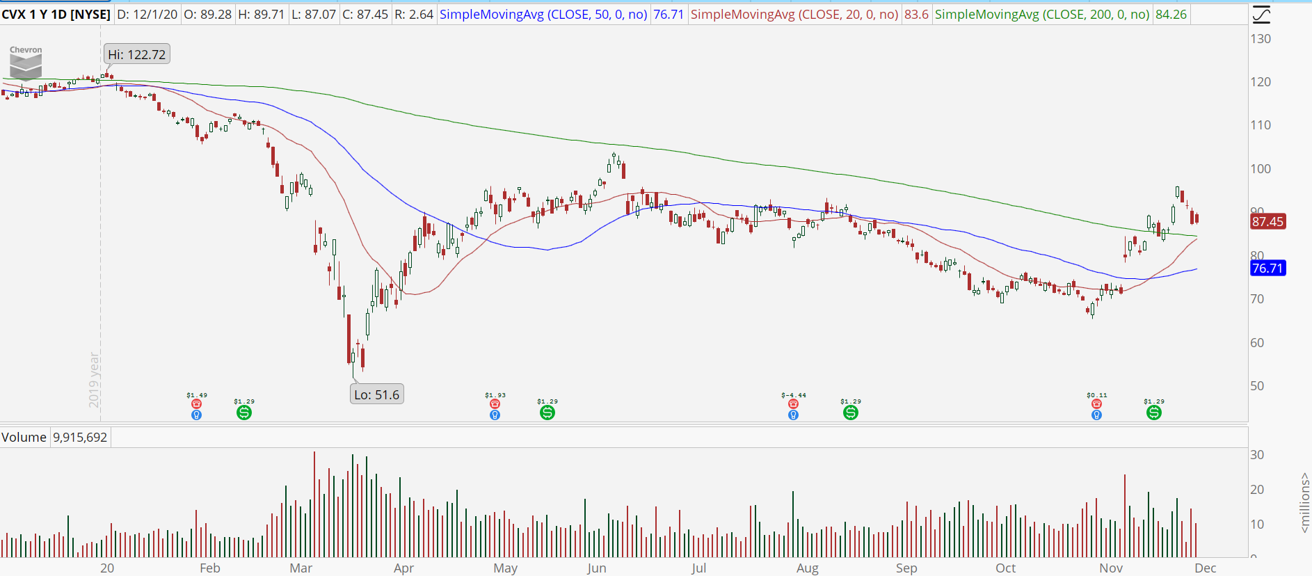 Chevron (CVX) stock with bull retracement setup