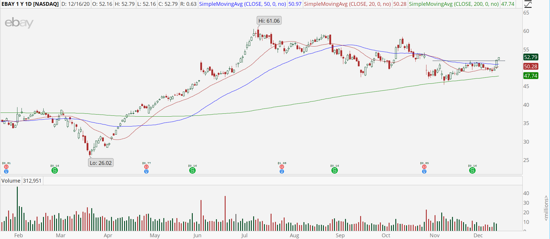 eBay (EBAY) chart with upside trend reversal