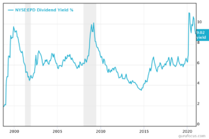 Chart of the EPD stock distribution yield
