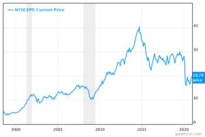 Chart of the EPD stock price