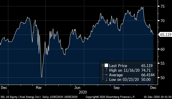 A chart showing the price of Excel Energy (XEL) over the past year.
