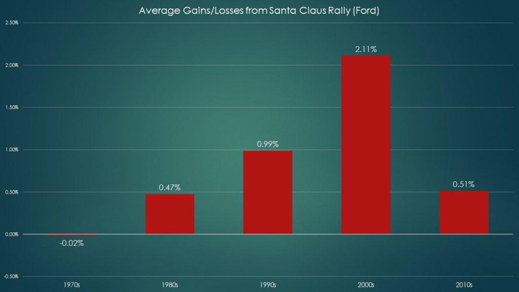 F stock Santa Claus rally