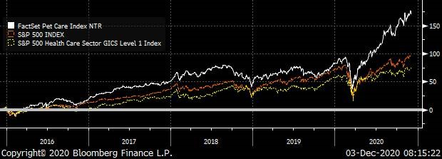 A chart showing the FactSet Pet Care, S&P 500 and the S&P Health Care Indexes Total Return from 2016 through 2020.