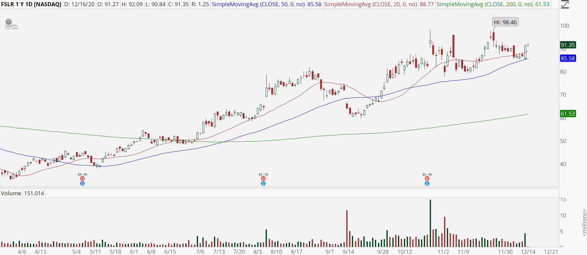 First Solar (FSLR) stock chart with bounce off the 50-day