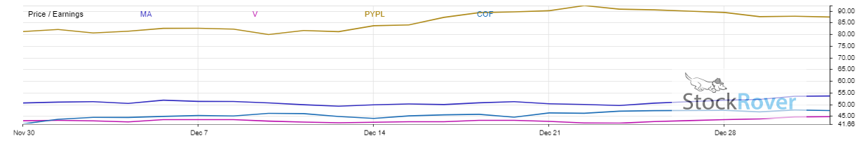 The chart shows the P/E ratios of Paypal Holdings (NASDAQ:PYPL) versus its peers.