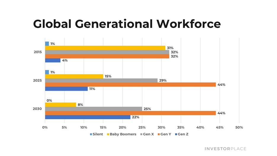 Global generational workforce chart.