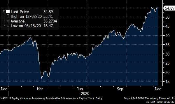 A chart showing the price of Hannon Armstrong (HASI) over the past year.
