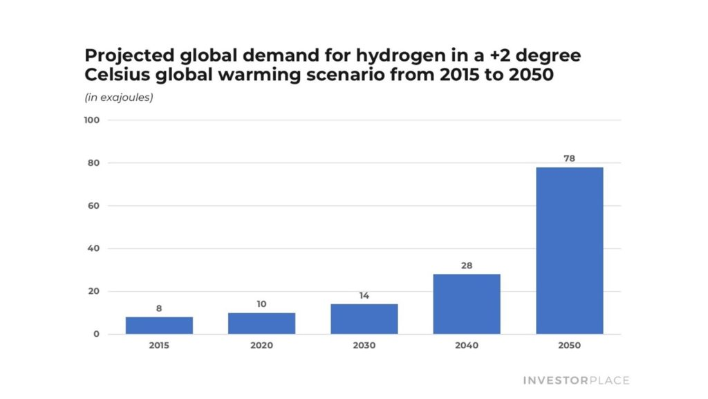 Projected global demand for hydrogen chart.