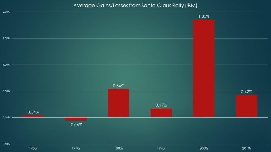 IBM stock Santa Claus rally