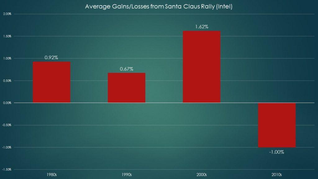 INTC stock Santa Claus rally