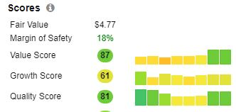 Nokia stock score on Stock Rover