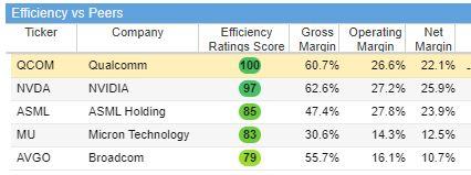 Qualcomm scores highest in efficiency.