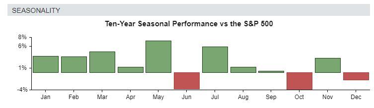 Regeneron's seasonal strength is favorable in the next few months.