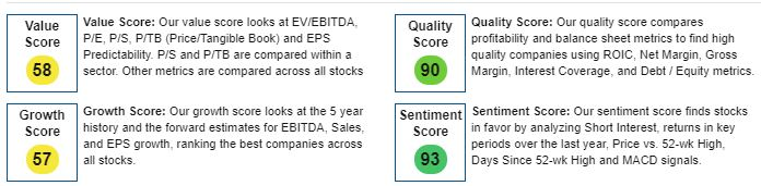 Shopify has a strong stock score on several metrics.