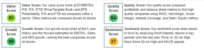TMO has high stock scores in three out of the four categories