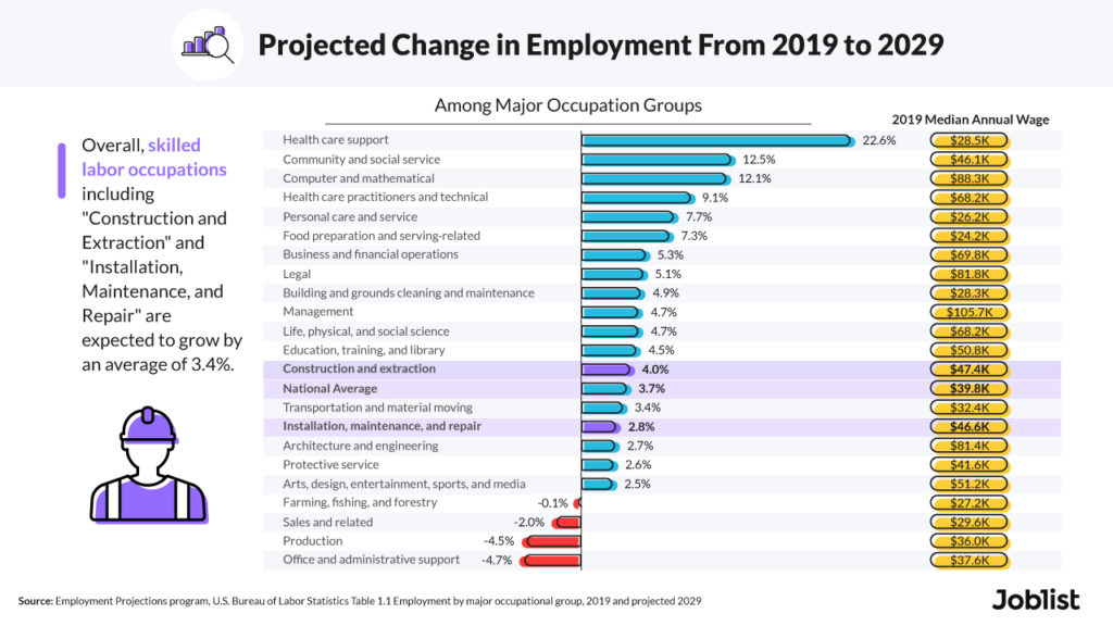 Projected change in employment (data by BLS)