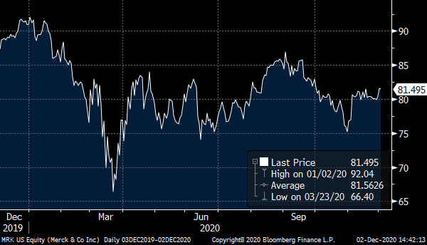 A chart showing Merck (MRK) stock price from late 2019 to late 2020.