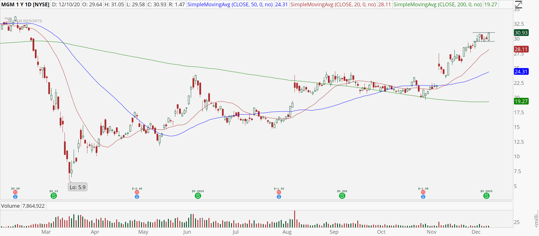 MGM Resorts (MGM) chart with high base breakout