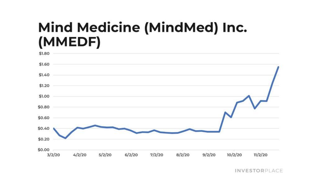 Mind Medicine stock chart