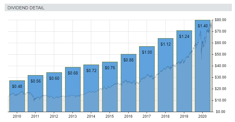 Dividend information for NextEra Energy (NYSE:NEE) stock for the last ten years.