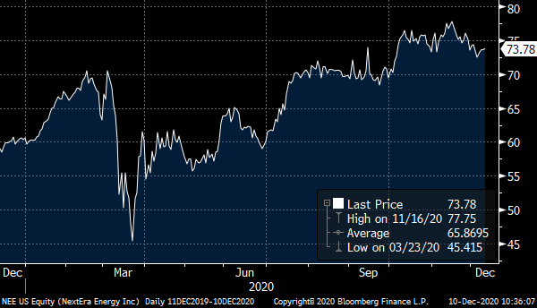 A chart showing the price of NextEra Energy (NEE) over the past year.
