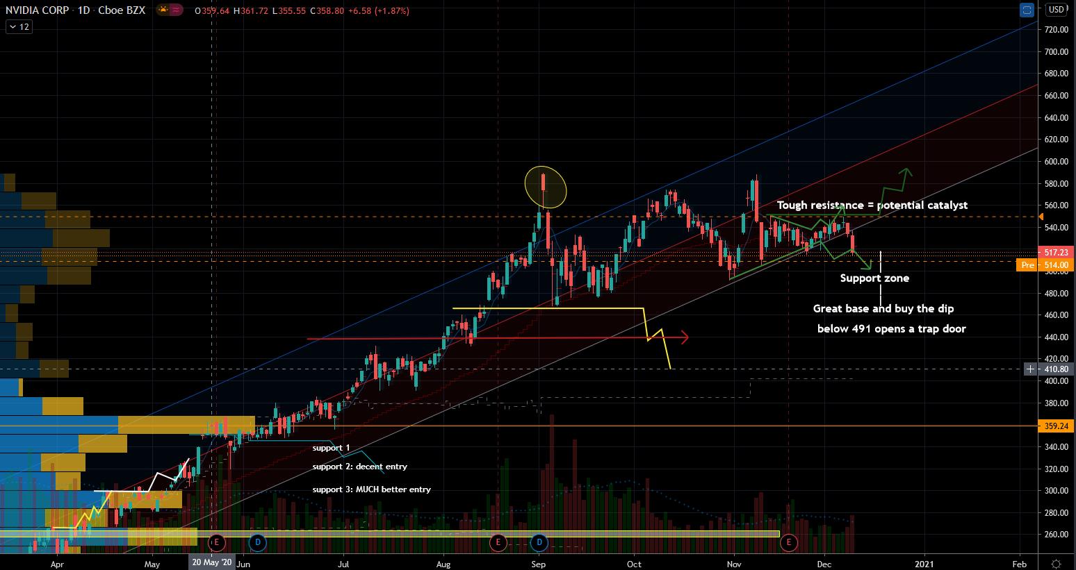 Undervalued stocks: Nvidia (NVDA) Stock Chart Showing Room for Upside Swing