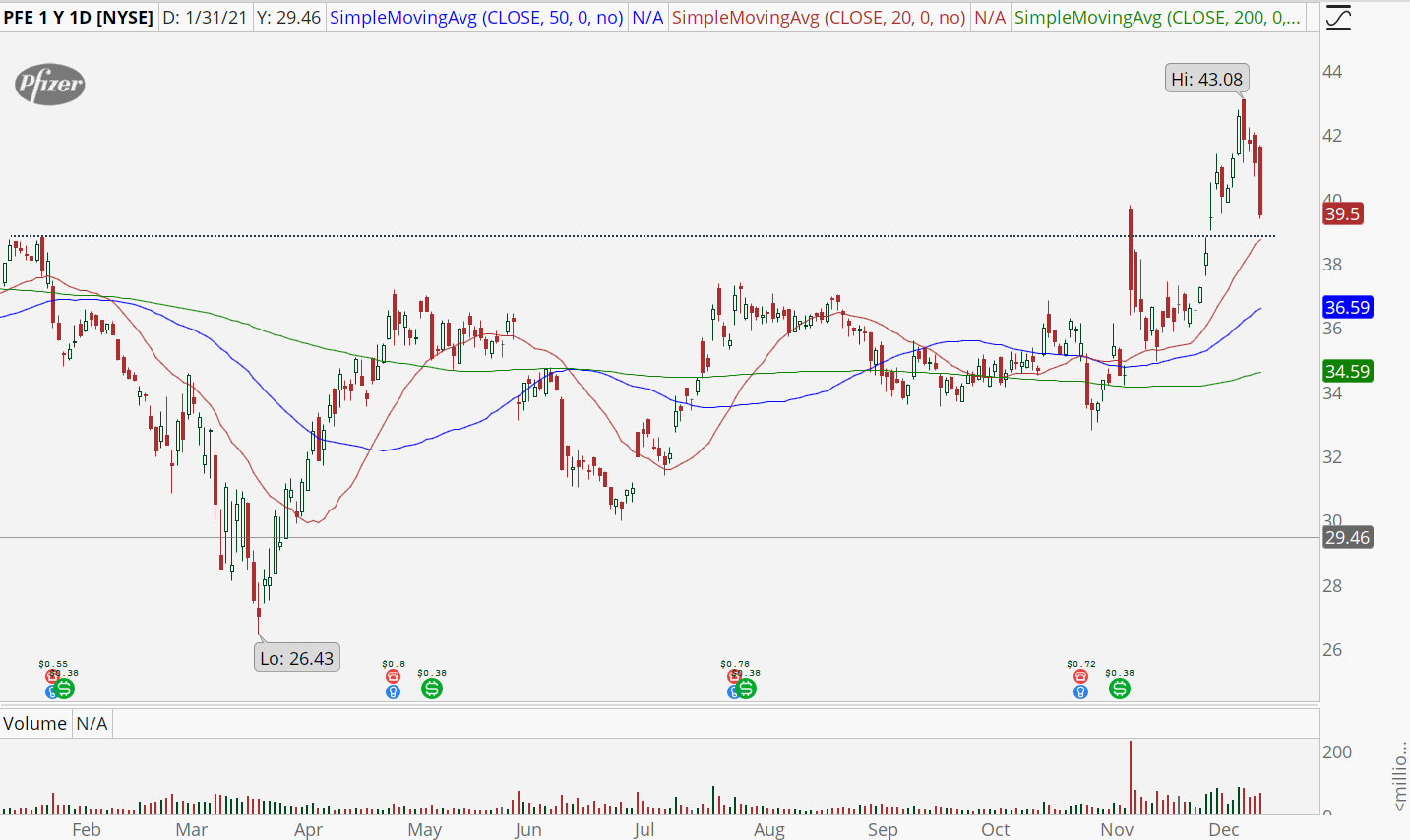 Pfizer (PFE) daily chart with bull retracement