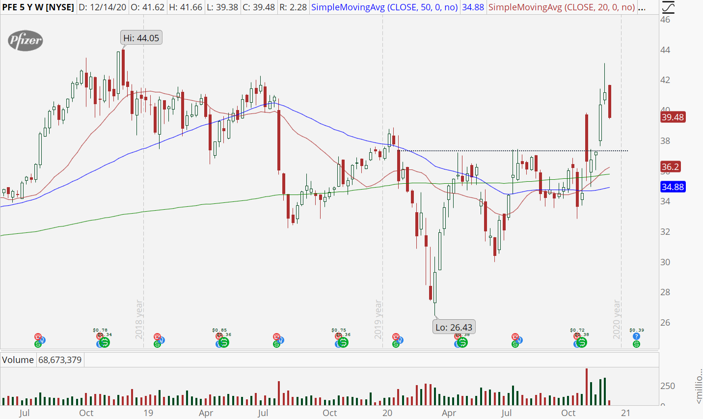 Pfizer (PFE) weekly chart with upside volume surge