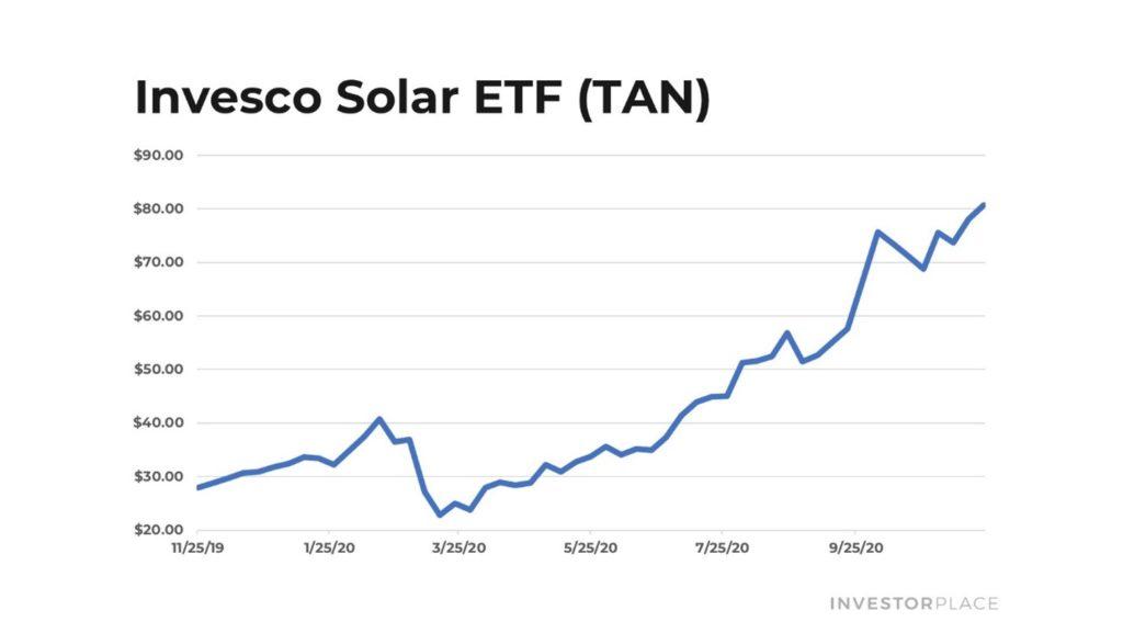Invesco solar ETF chart