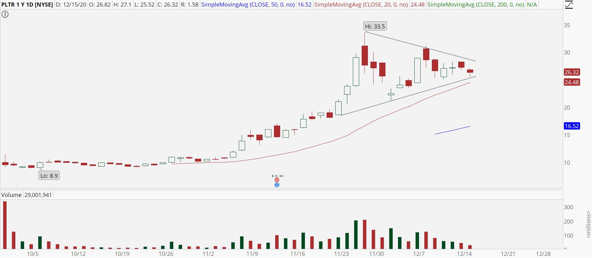 Palantir (PLTR) stock chart with symmetrical triangle