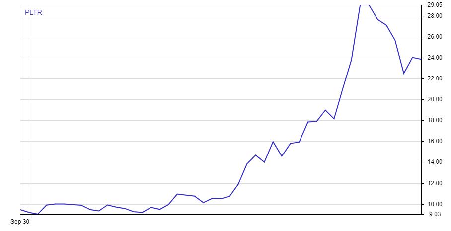 Palantir stock performance from September till now.