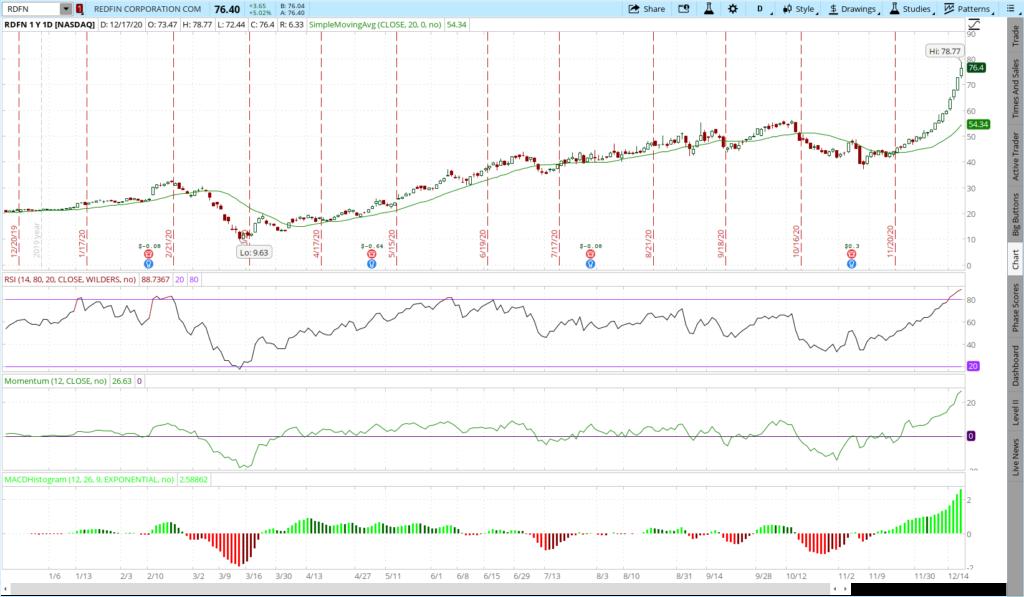 RDFN stock 1 year chart