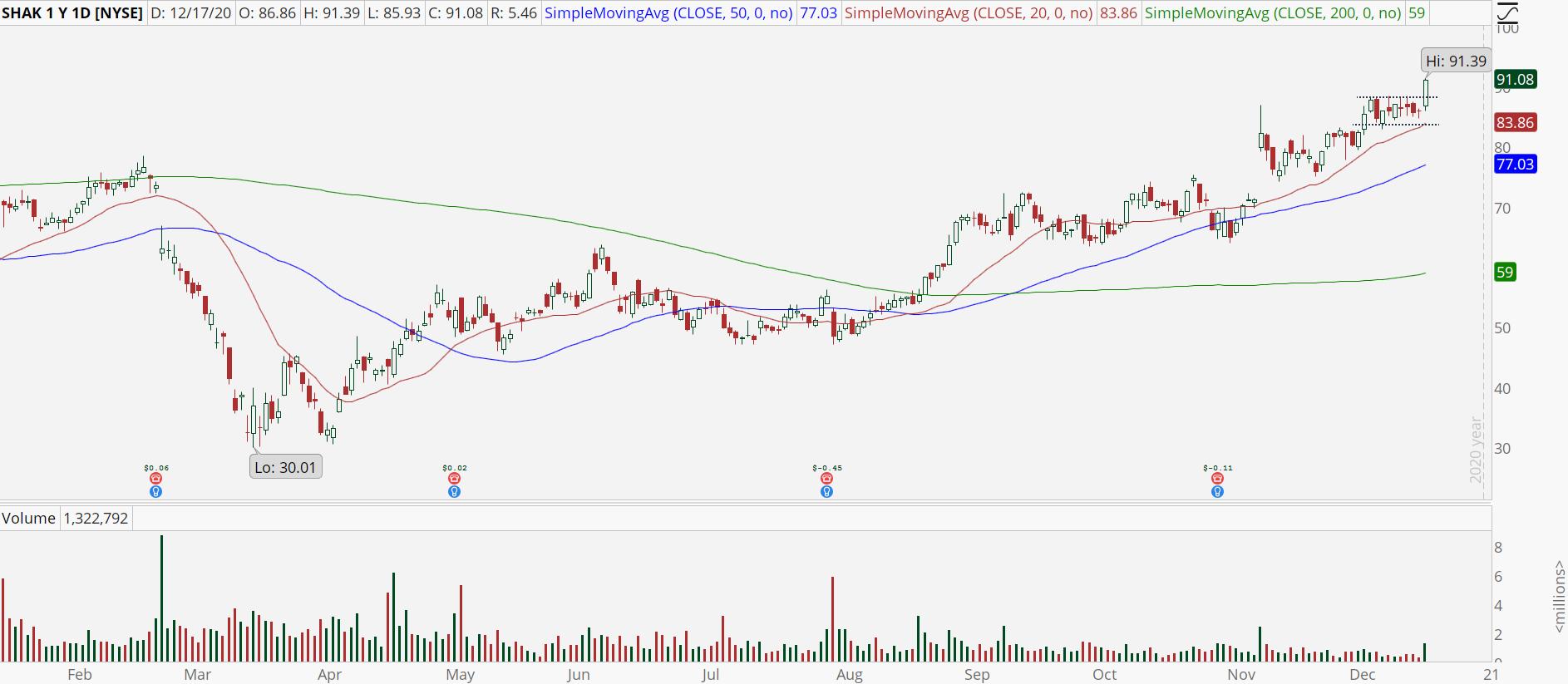 Shake Shak (SHAK) stock chart with bull breakout