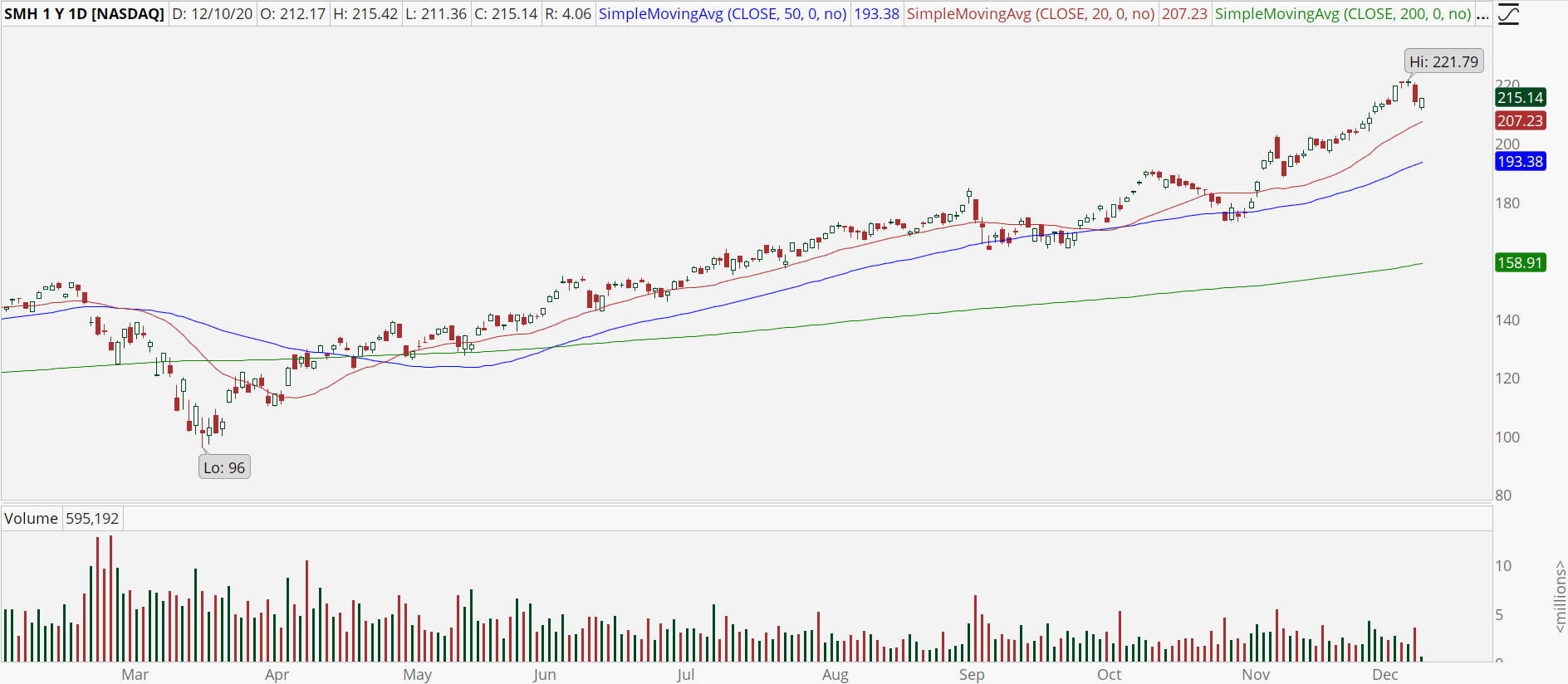 Semiconductor ETF (SMH) with powerful uptrend