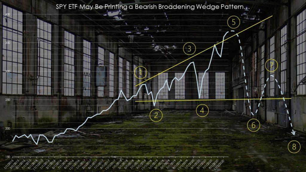 Broadening wedge pattern in SPY stock
