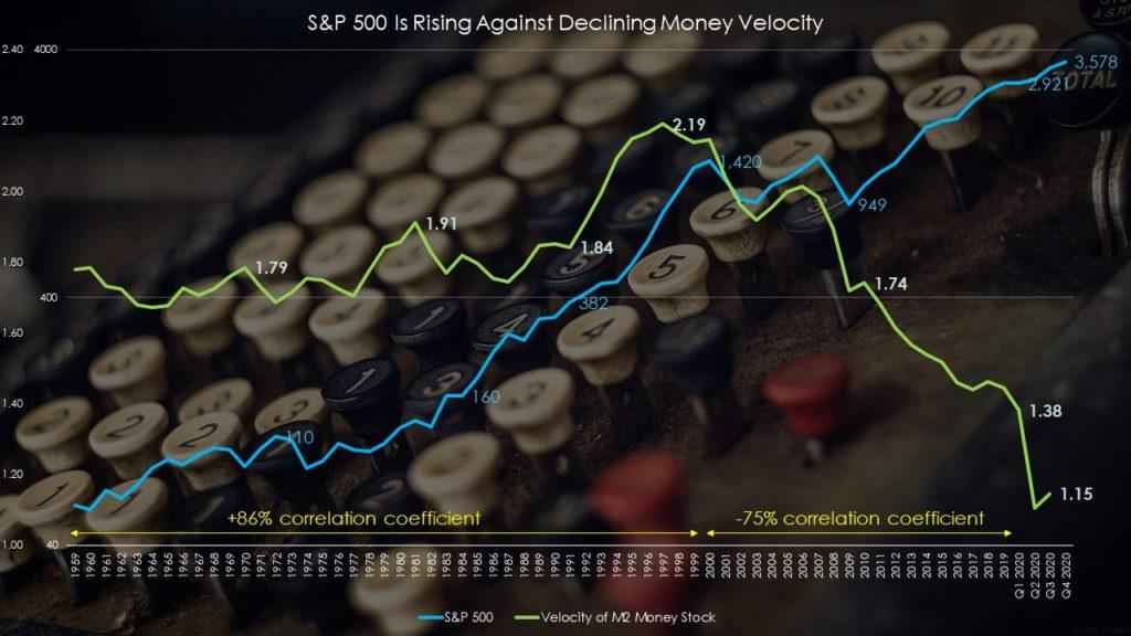 S&P 500 vs. Money velocity