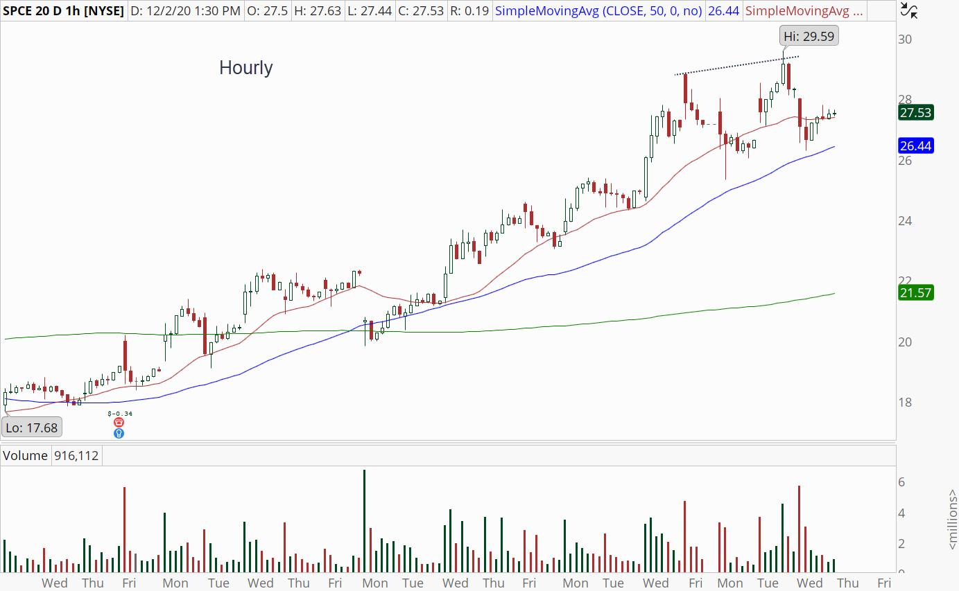 Virgin Galactic (SPCE) hourly chart showing slowing momentum