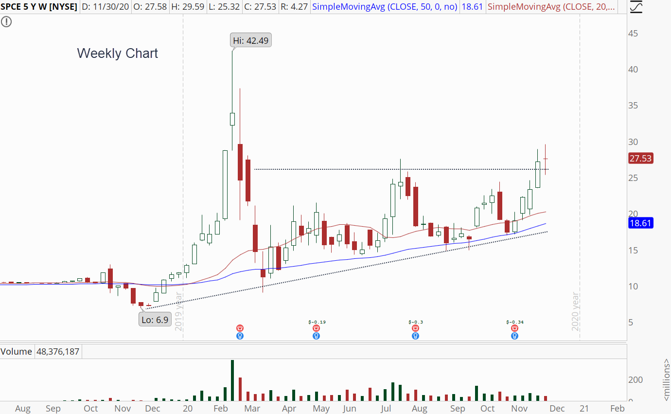 Virgin Galactic (SPCE) weekly chart with bull breakout