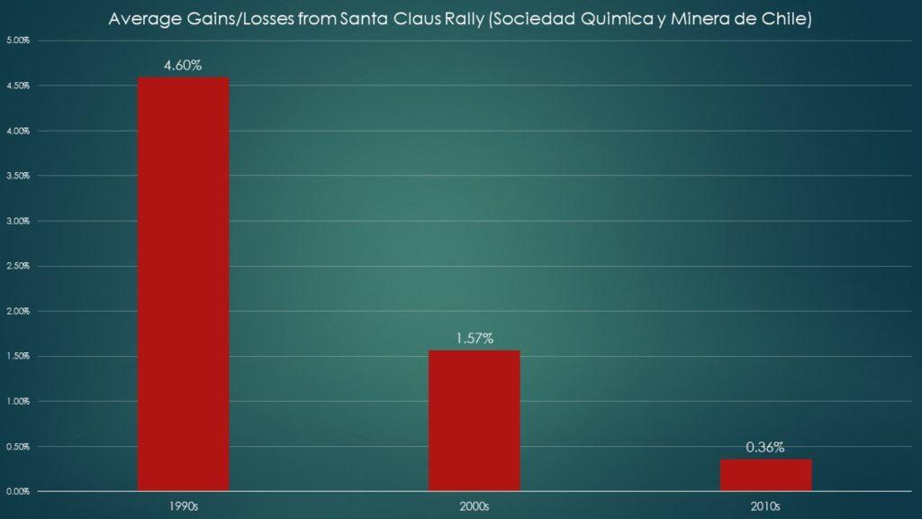 SQM stock Santa Claus rally