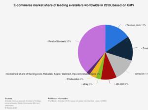 chart of Tmall, Taobao dominance