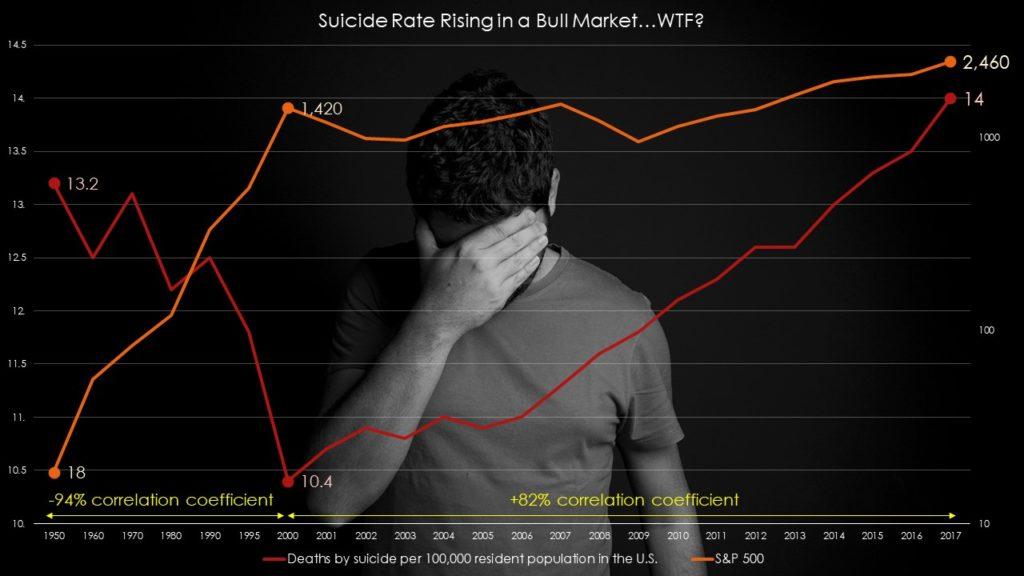 Suicide rising despite bull market