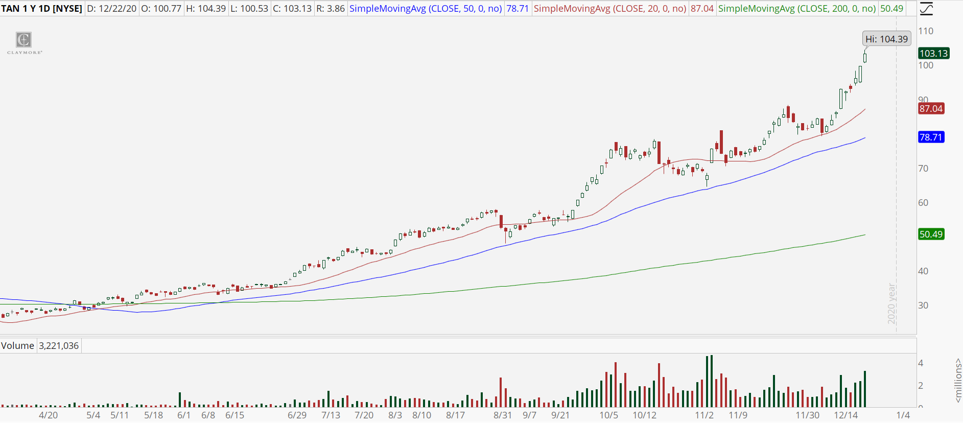 Solar ETF (TAN) with new 52-week high