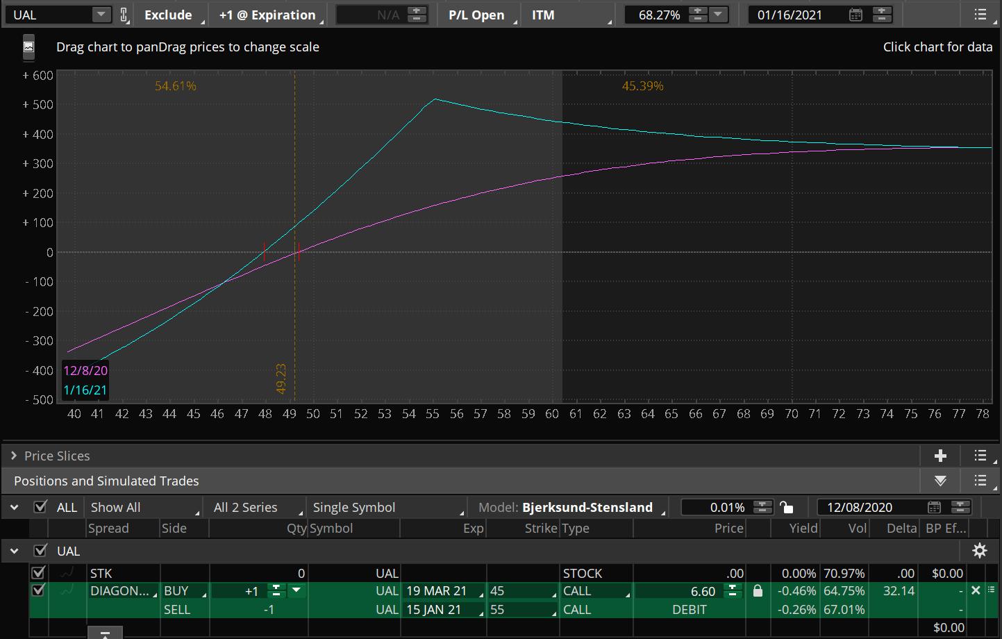 UAL bull call diagonal risk graph