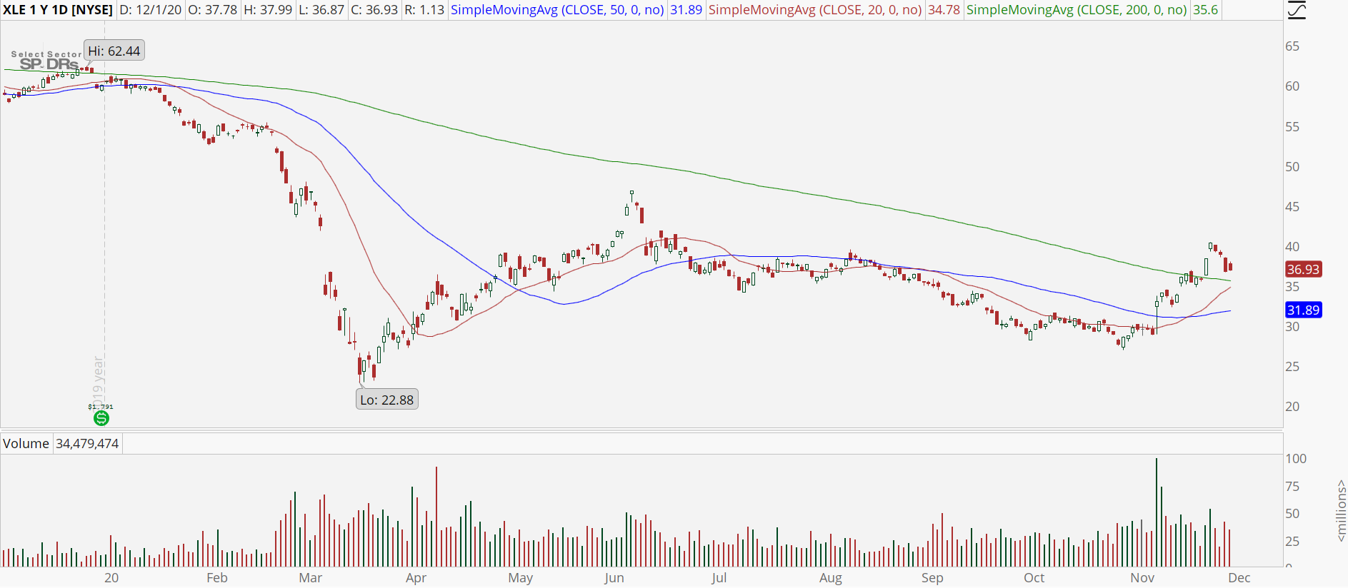 Energy Sector (XLE) with bull retracement pattern