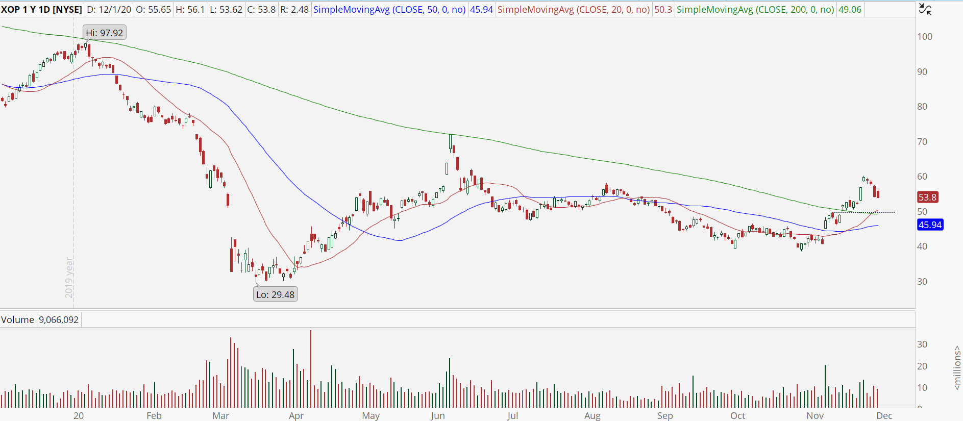 Oil & Gas ETF (XOP) with buy the dip setup