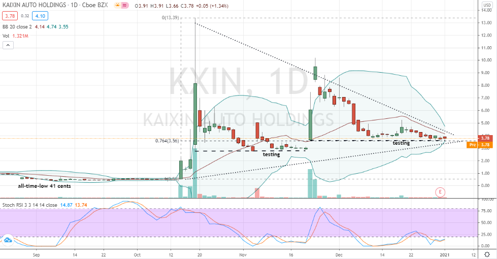Kaixin Auto (KXIN) consolidation poised for speculative breakout