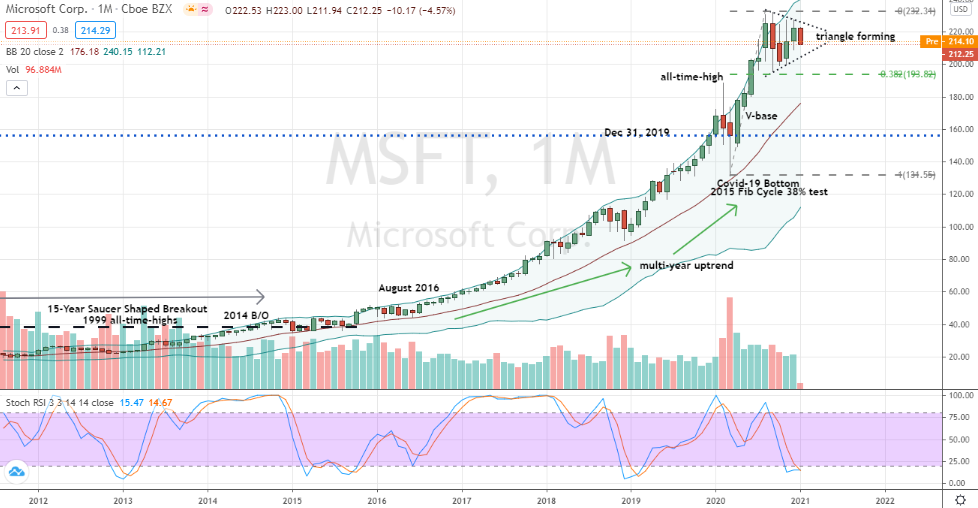 Microsoft (MSFT) monthly oversold triangle
