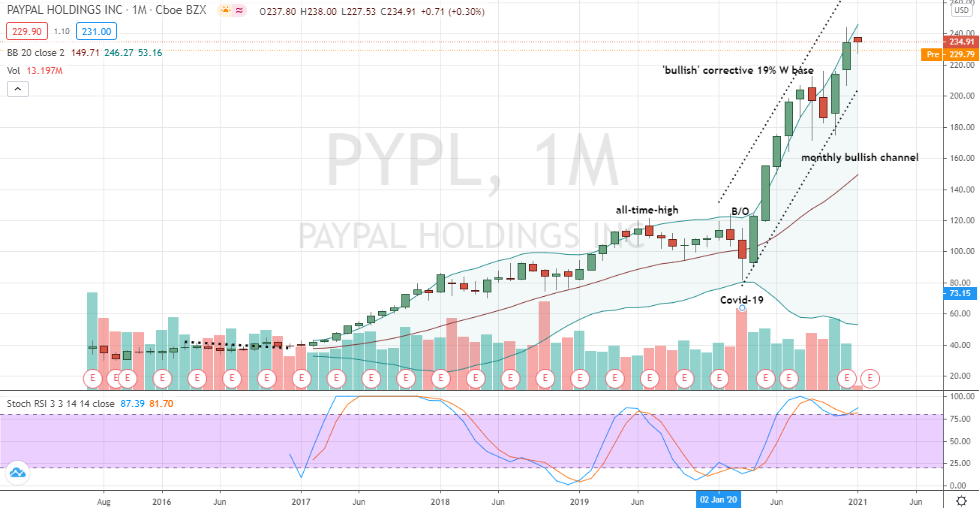 PayPal (PYPL) bullish friendly channel to buy
