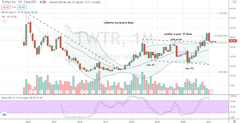 Twitter (TWTR) monthly chart testing position versus bearish reversal